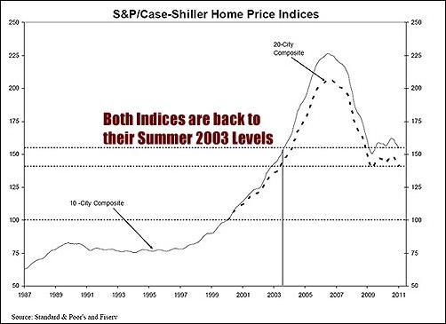 Case Shiller Index as of Jan 2011