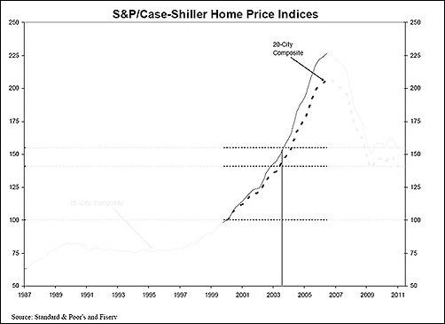 Case Shiller Index 2000 to 2006