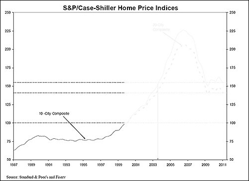 Case Shiller Home Index in the 1990s