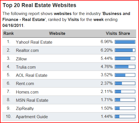 Real Estate Websites Traffic - Experian Hitwise Data Center as of 4/16/2011