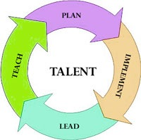 Telent is centered around your Planning, Implementing, Leading, and Teaching.