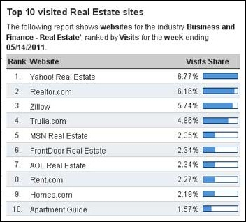 Top 10 Visited Real Estate Websites